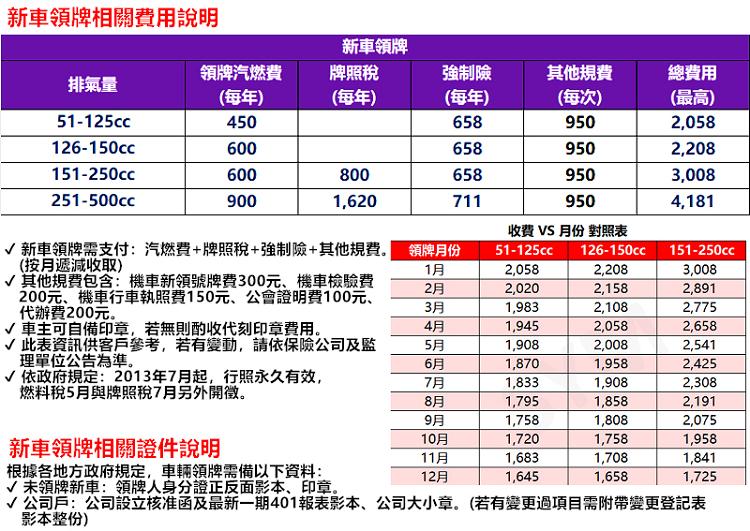 SYM三陽機車 WOO 100 六期鼓煞(全時點燈) 2018新車